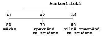 Example: A2-70-austenitic steel reinforced cold tensile strength min. 700N/mm ².